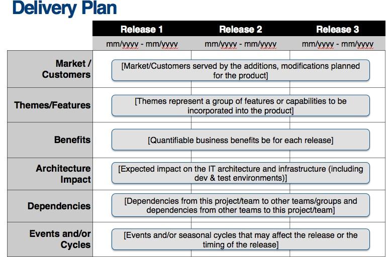 Business plan dependencies